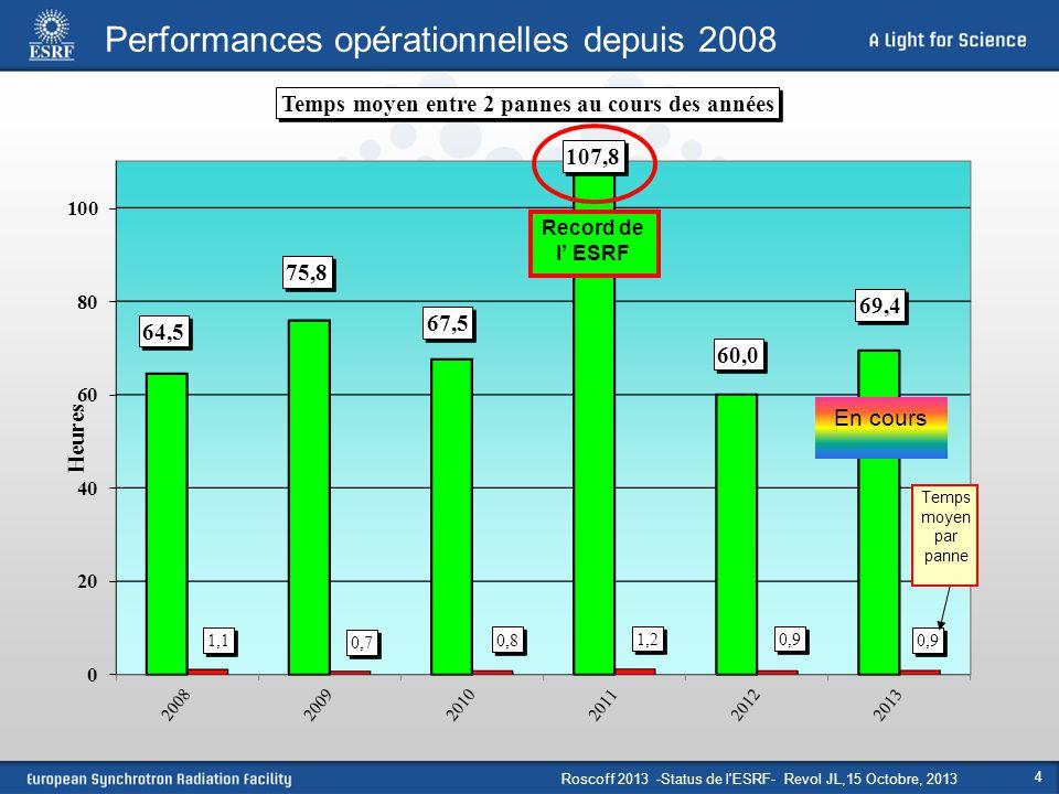 Performances opérationnelles depuis 2008