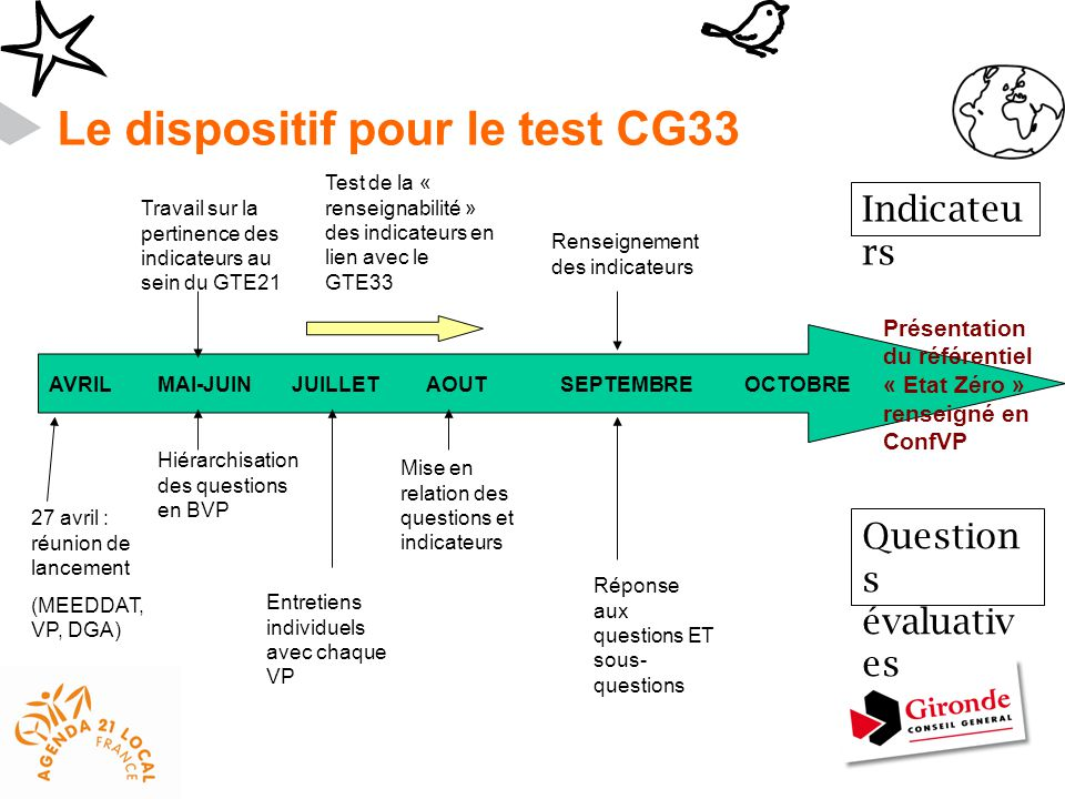 Le dispositif pour le test CG33
