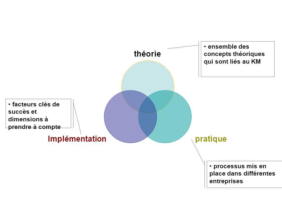 ensemble des concepts théoriques qui sont liés au KM
