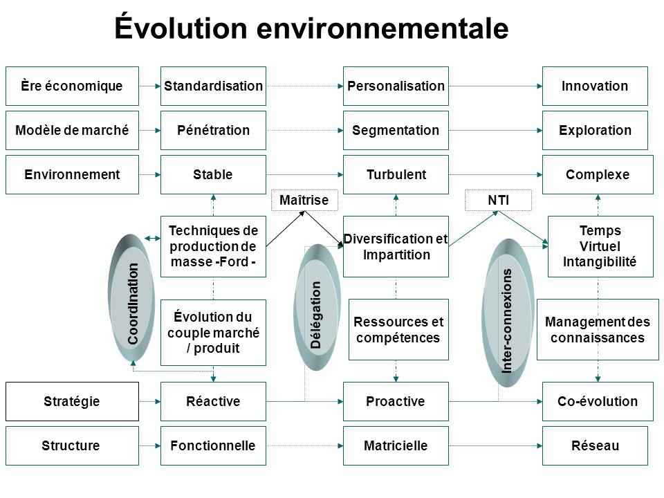 Évolution environnementale