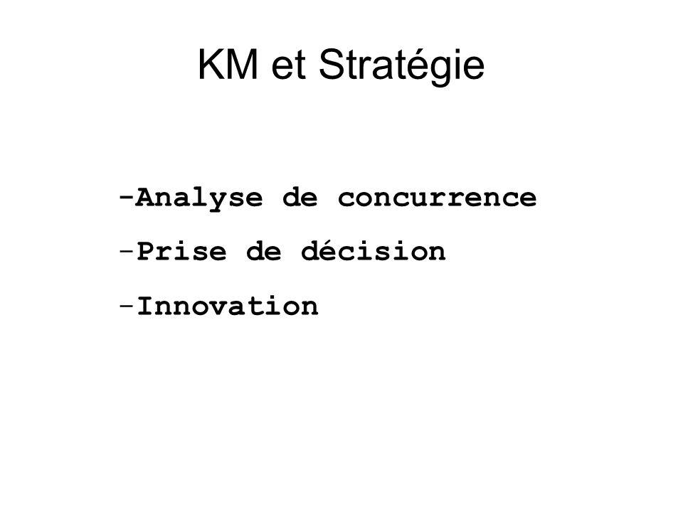 KM et Stratégie -Analyse de concurrence Prise de décision Innovation