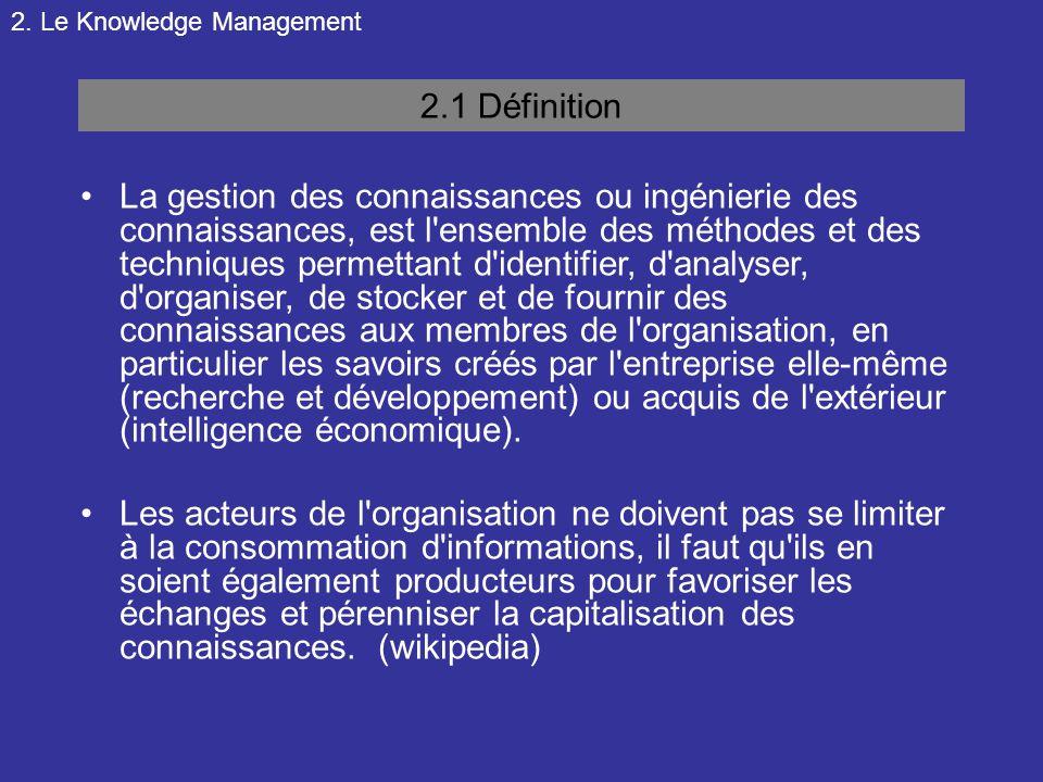 2. Le Knowledge Management