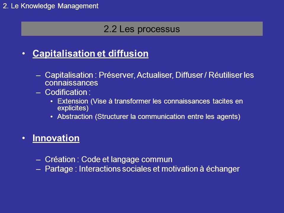 Capitalisation et diffusion
