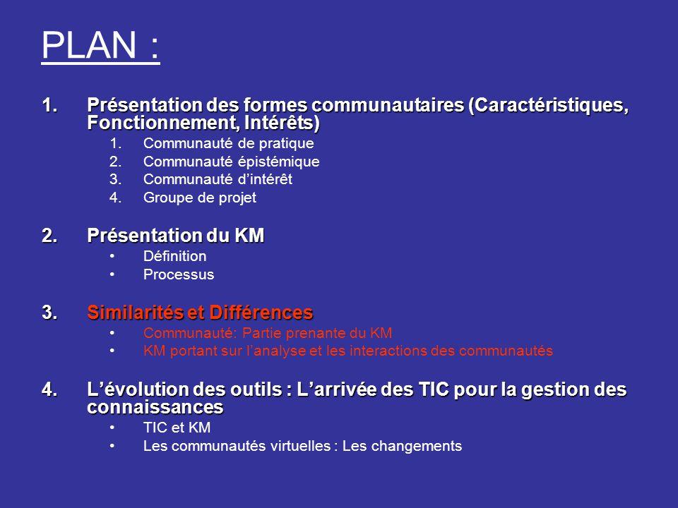 PLAN : Présentation des formes communautaires (Caractéristiques, Fonctionnement, Intérêts) Communauté de pratique.