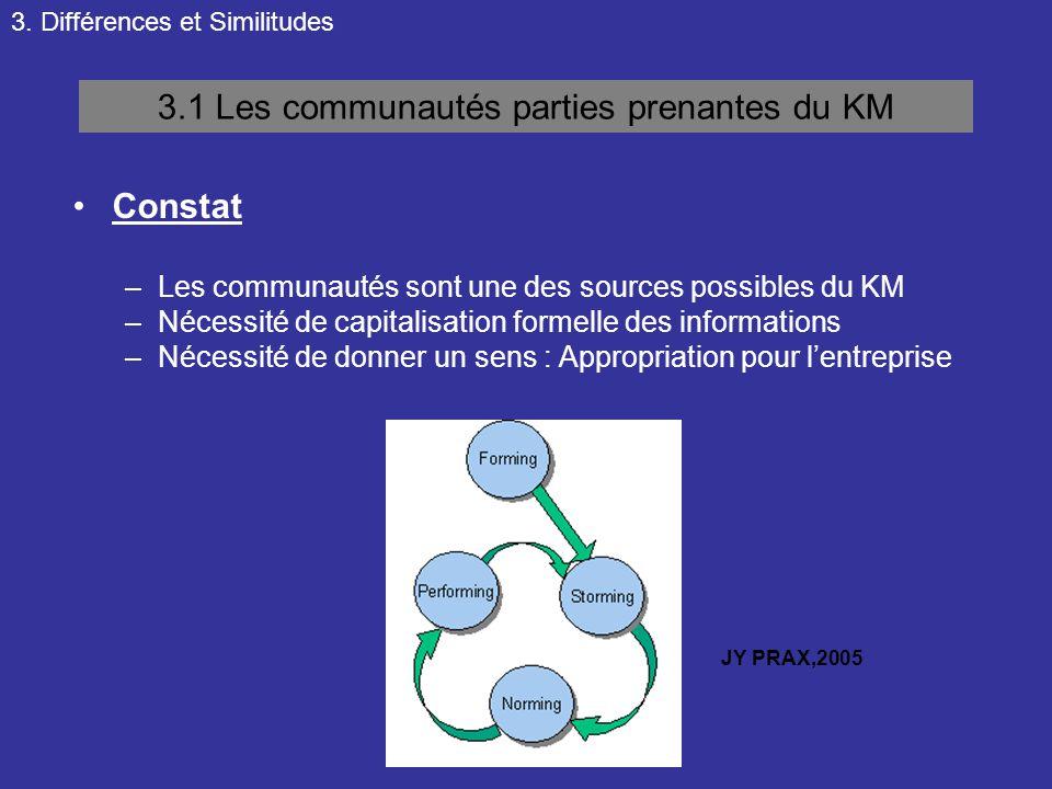 3.1 Les communautés parties prenantes du KM