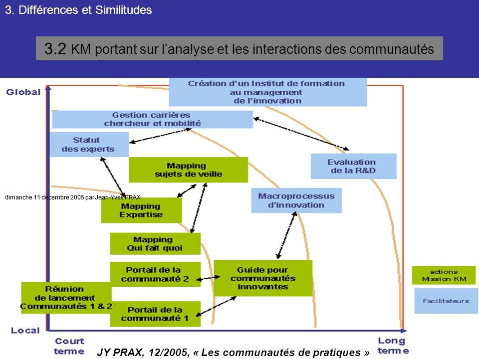 3.2 KM portant sur l'analyse et les interactions des communautés