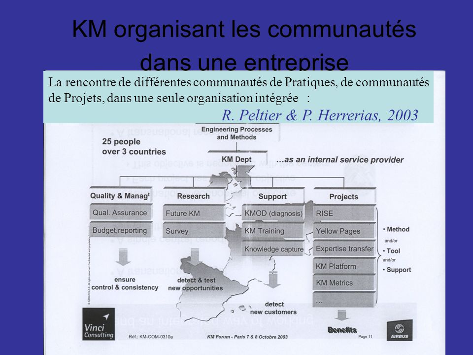 KM organisant les communautés dans une entreprise