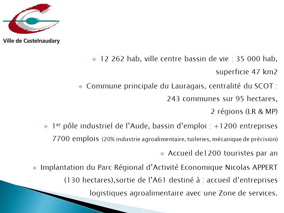 12 262 hab, ville centre bassin de vie : 35 000 hab, superficie 47 km2