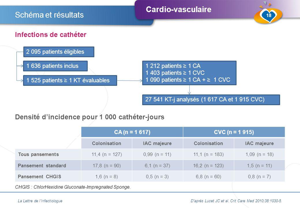 Schéma et résultats Infections de cathéter