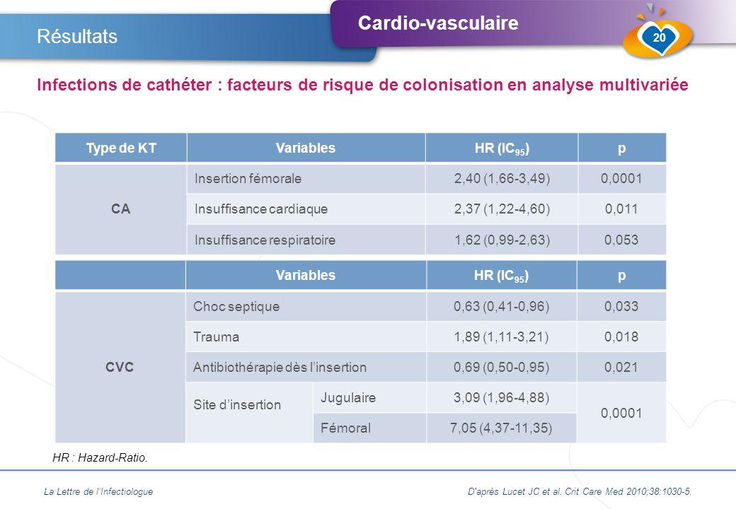 Résultats Infections de cathéter : facteurs de risque de colonisation en analyse multivariée. Type de KT.