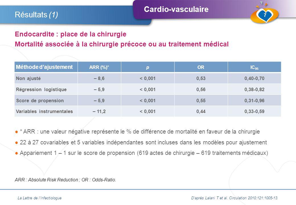 Résultats (1) Endocardite : place de la chirurgie