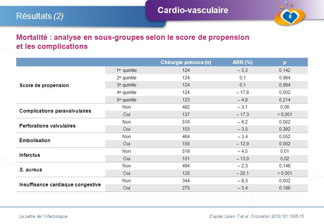 Résultats (2) Mortalité : analyse en sous-groupes selon le score de propension et les complications.