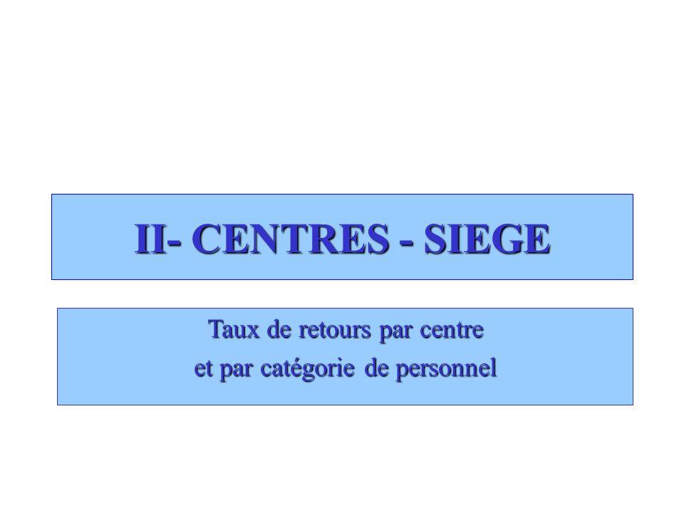 II- CENTRES - SIEGE Taux de retours par centre