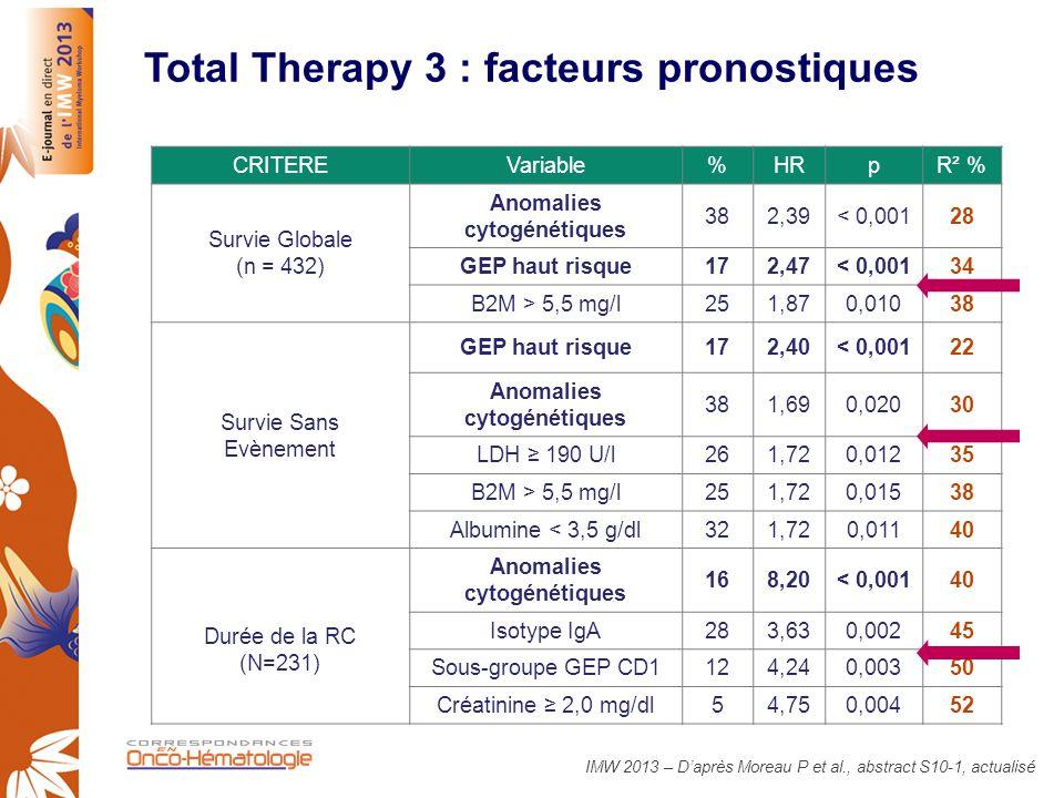 Total Therapy 3 : facteurs pronostiques