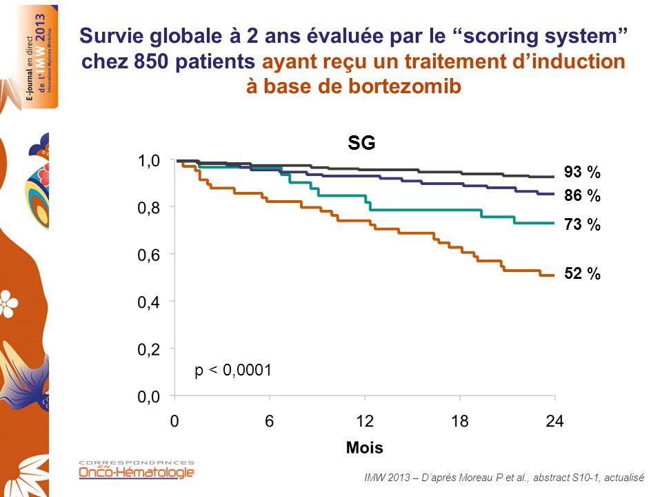 Survie globale à 2 ans évaluée par le scoring system chez 850 patients ayant reçu un traitement d'induction à base de bortezomib
