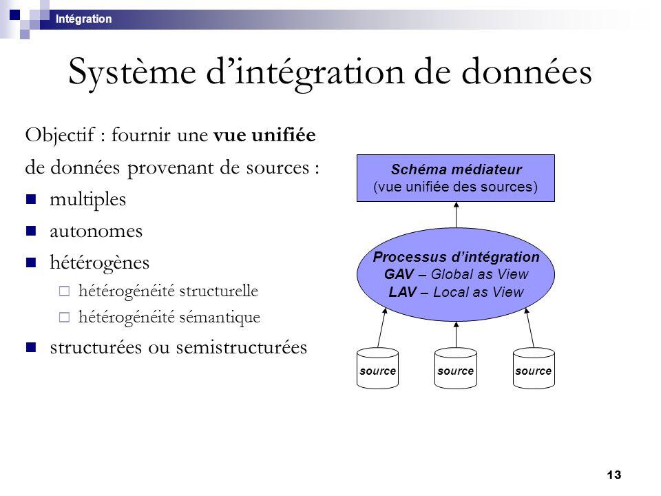 Système d'intégration de données