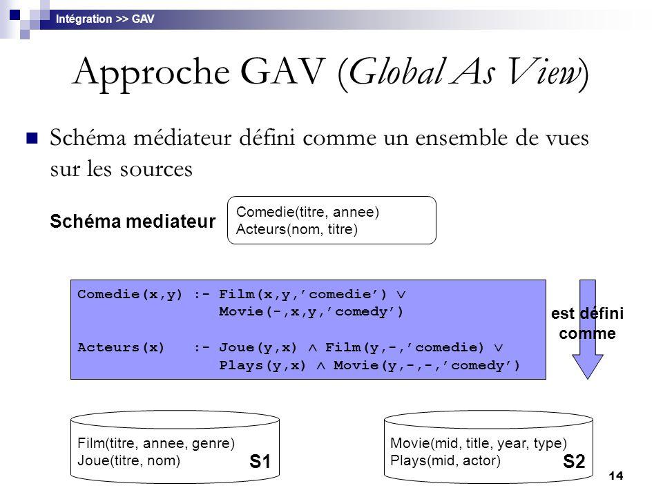 Approche GAV (Global As View)