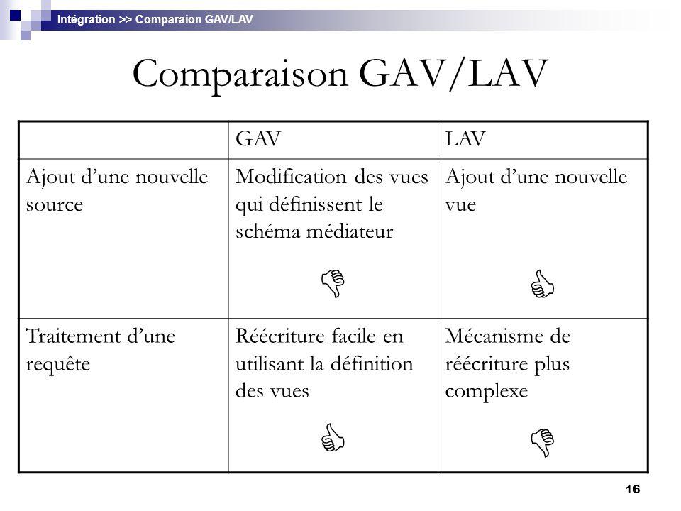   Comparaison GAV/LAV GAV LAV Ajout d'une nouvelle source