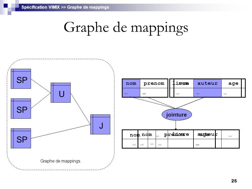 Graphe de mappings SP U J … nom livre auteur jointure … prenom nom age