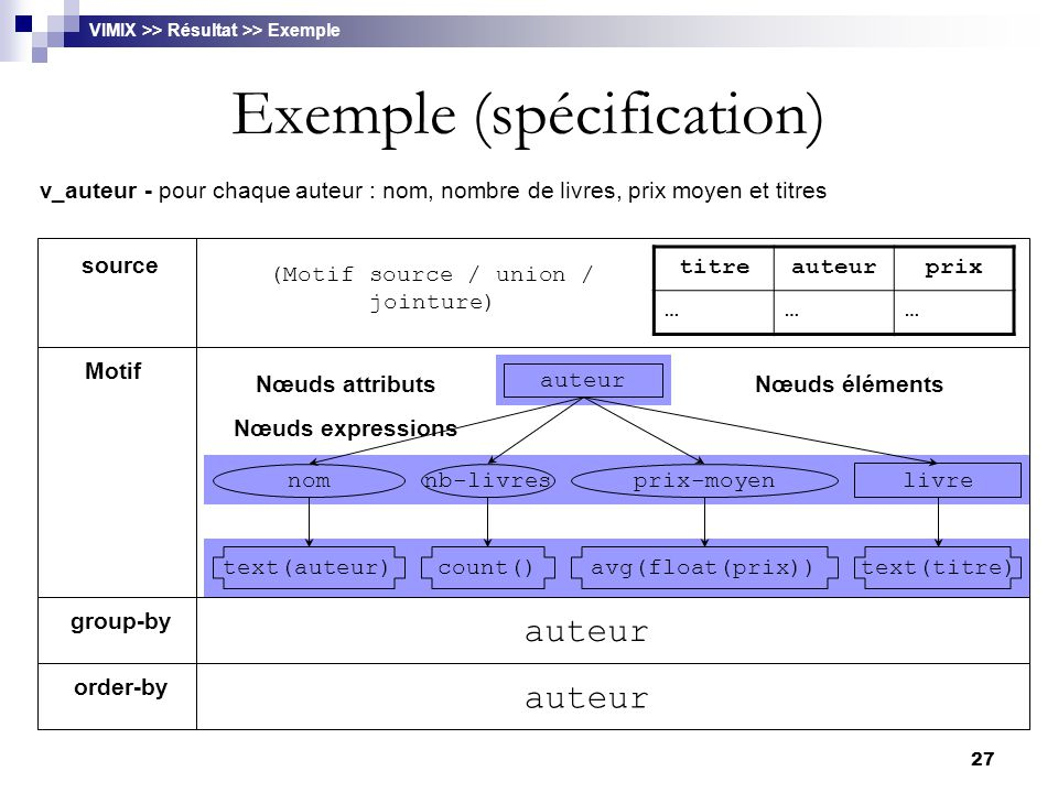 Exemple (spécification)