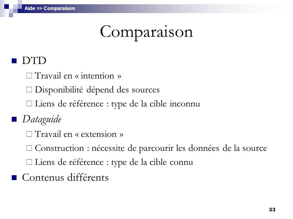Comparaison DTD Dataguide Contenus différents Travail en « intention »