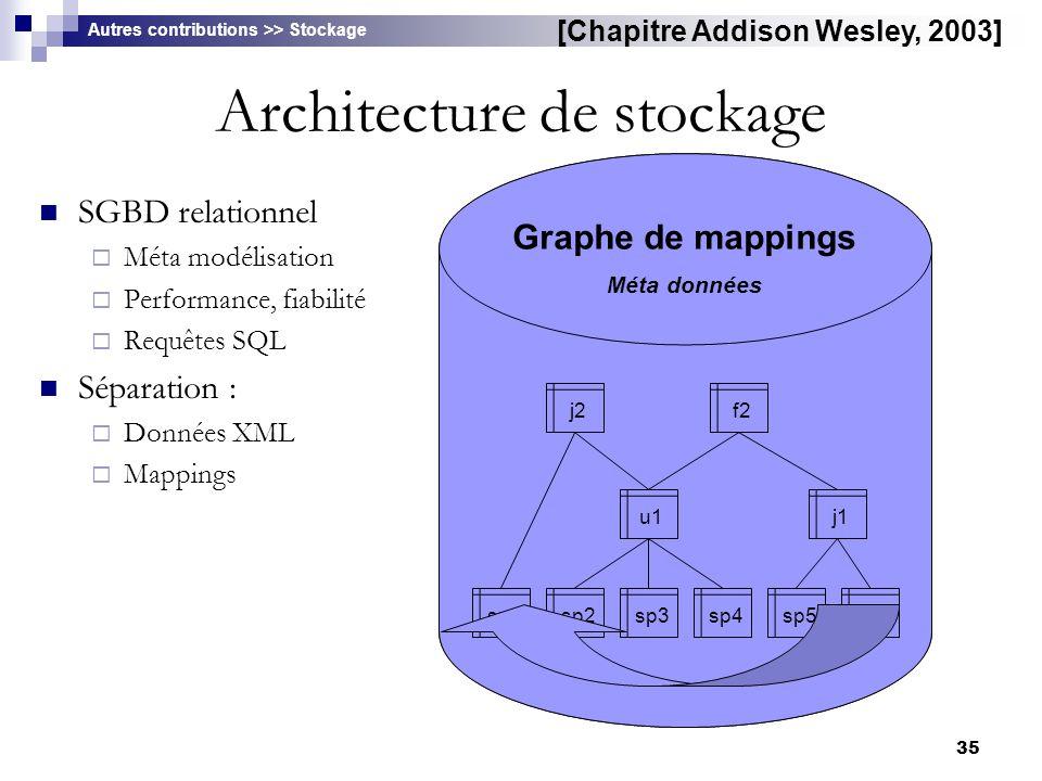 Architecture de stockage