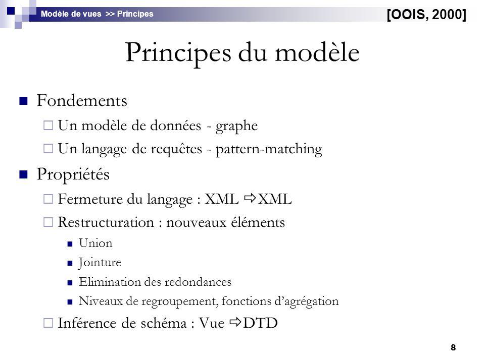 Principes du modèle Fondements Propriétés