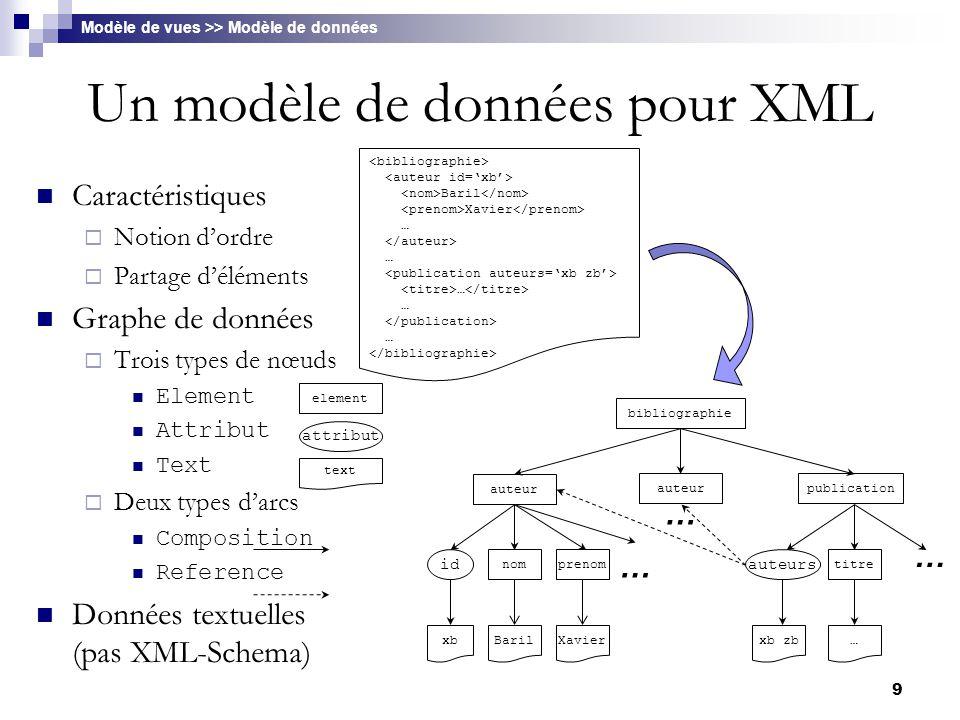 Un modèle de données pour XML