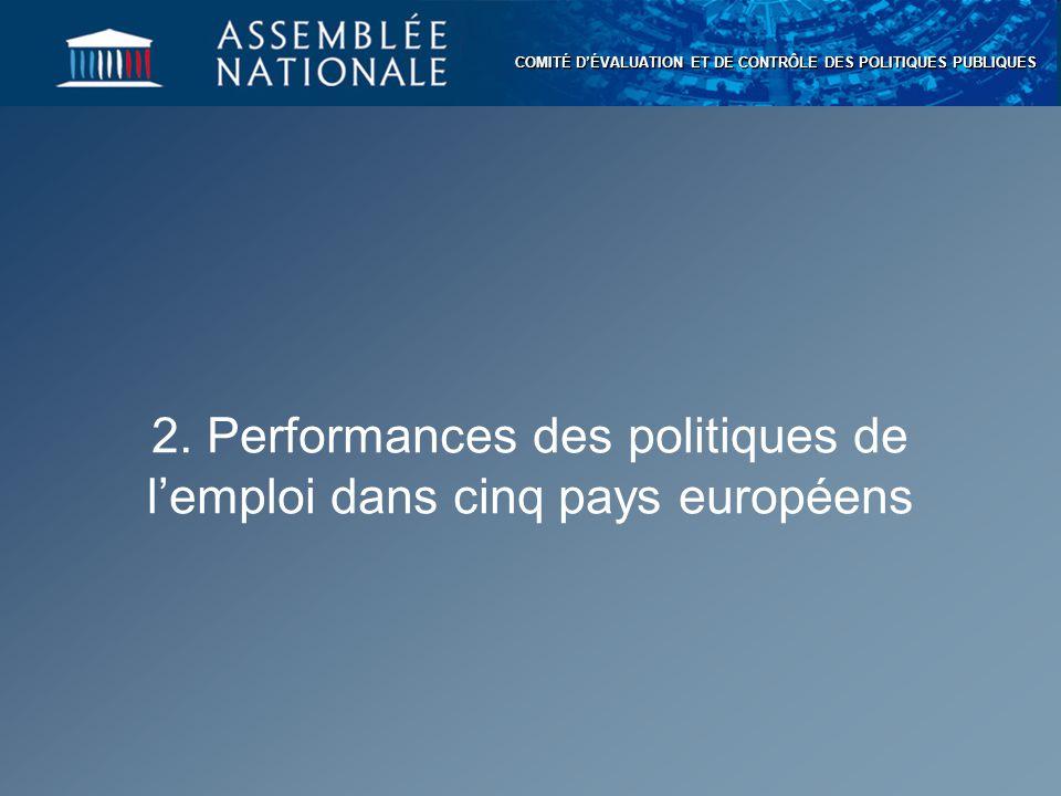 2. Performances des politiques de l'emploi dans cinq pays européens