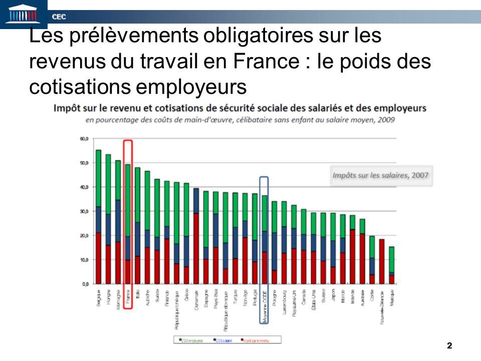 Les prélèvements obligatoires sur les revenus du travail en France : le poids des cotisations employeurs