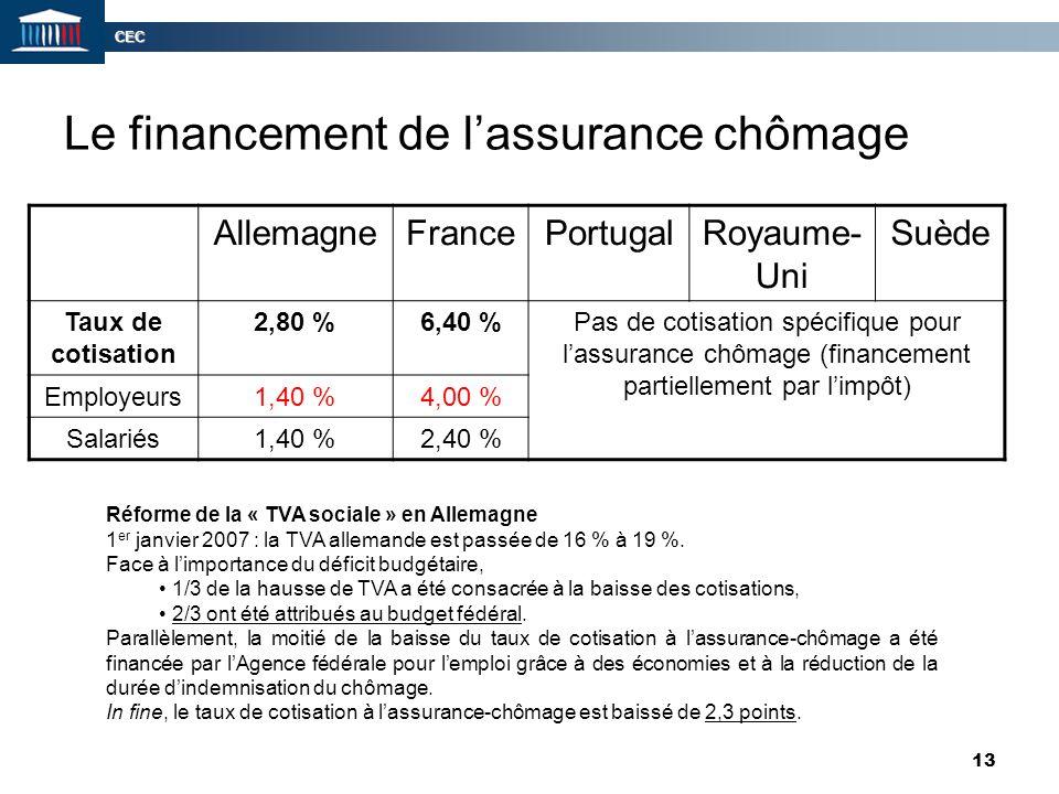 Le financement de l'assurance chômage
