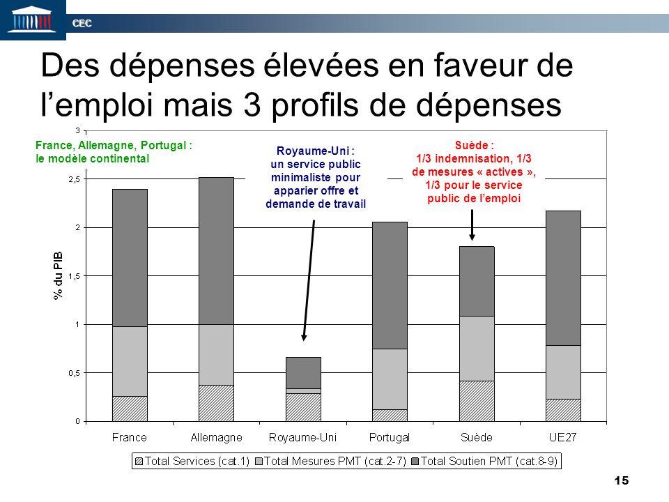 Des dépenses élevées en faveur de l'emploi mais 3 profils de dépenses
