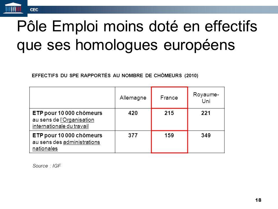 Pôle Emploi moins doté en effectifs que ses homologues européens