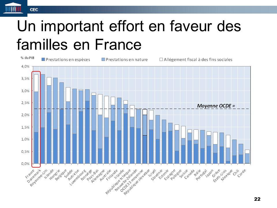 Un important effort en faveur des familles en France