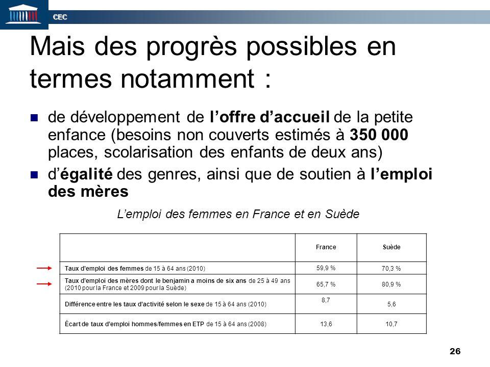 Mais des progrès possibles en termes notamment :