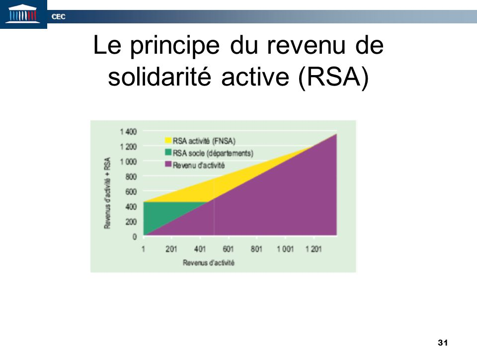 Le principe du revenu de solidarité active (RSA)