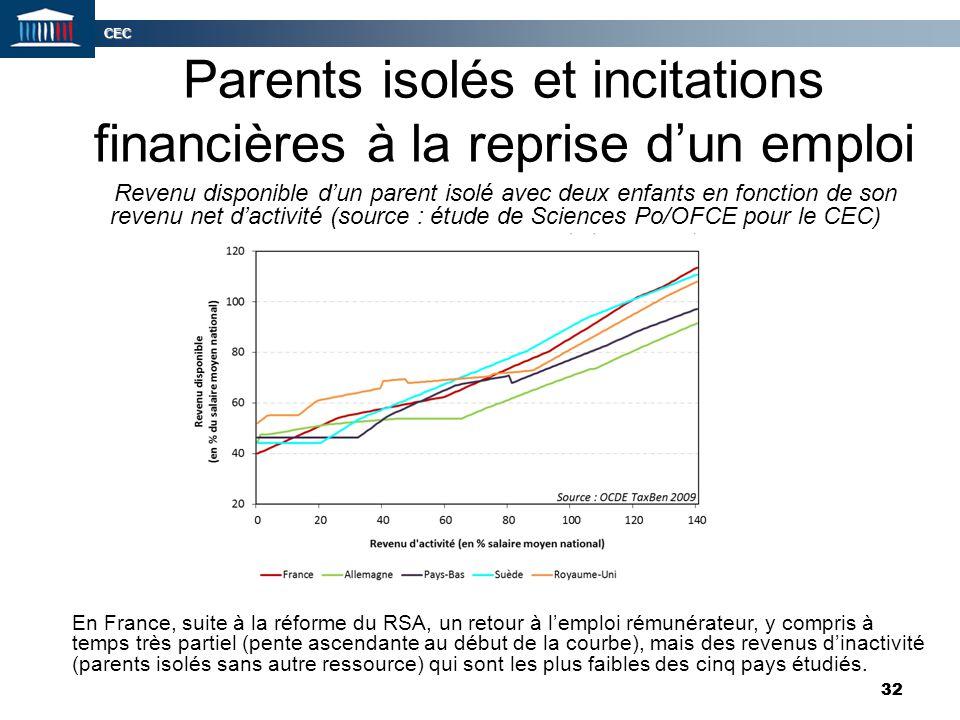 Parents isolés et incitations financières à la reprise d'un emploi