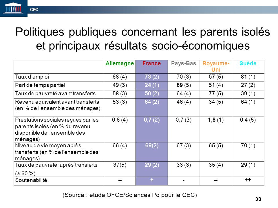 (Source : étude OFCE/Sciences Po pour le CEC)