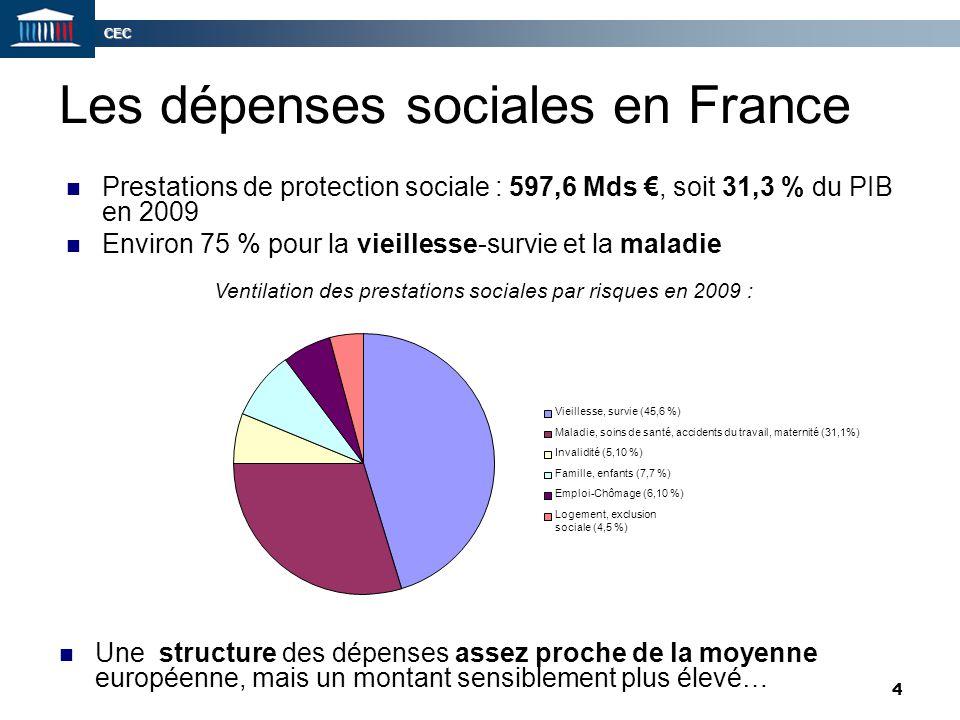 Les dépenses sociales en France