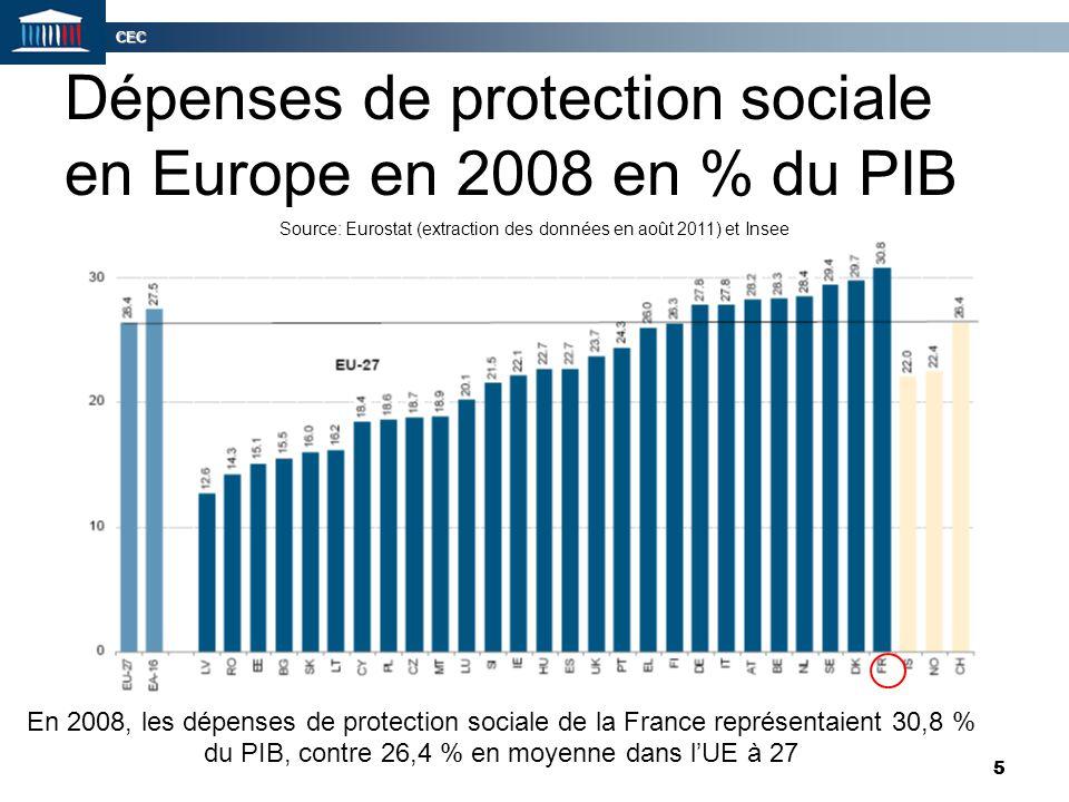 Dépenses de protection sociale en Europe en 2008 en % du PIB