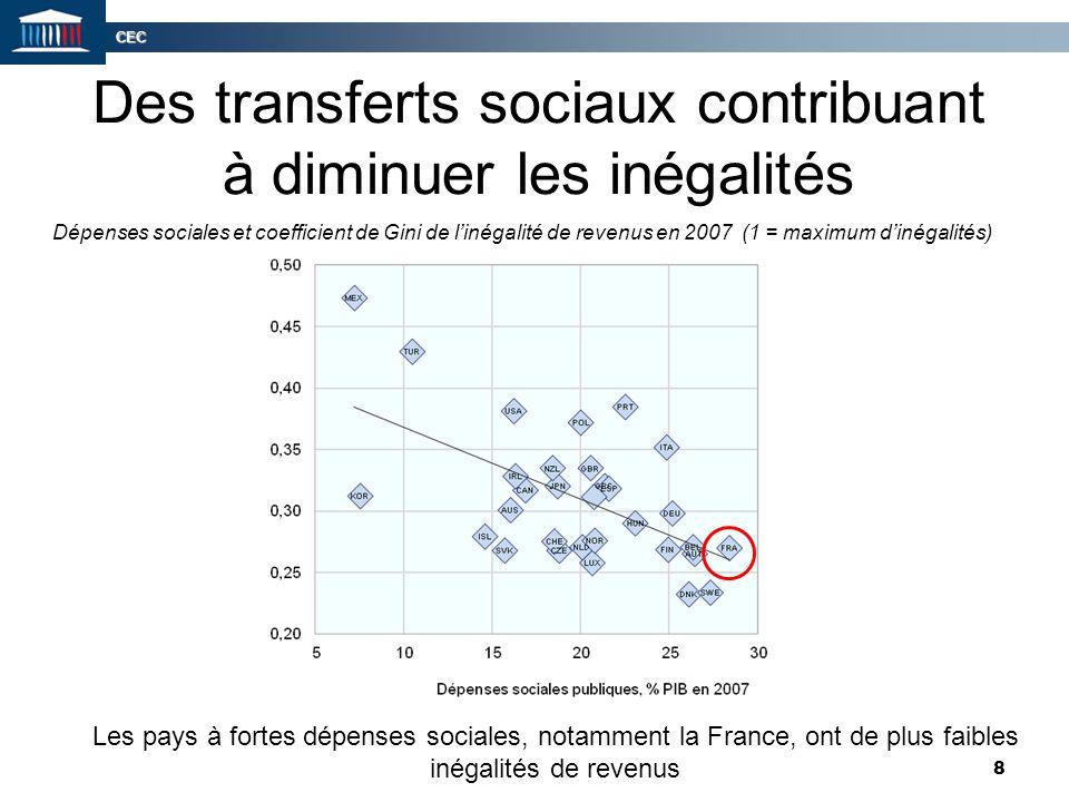 Des transferts sociaux contribuant à diminuer les inégalités