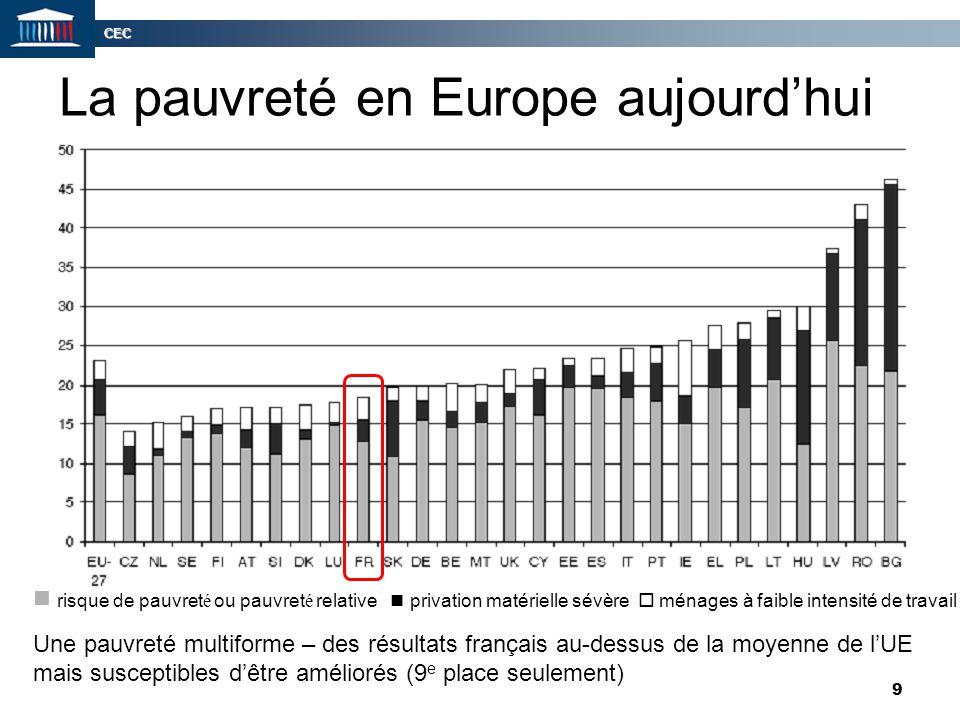 La pauvreté en Europe aujourd'hui