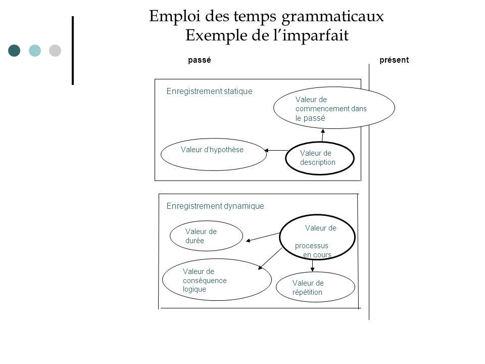 Emploi des temps grammaticaux Exemple de l'imparfait