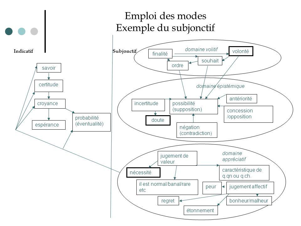 Emploi des modes Exemple du subjonctif
