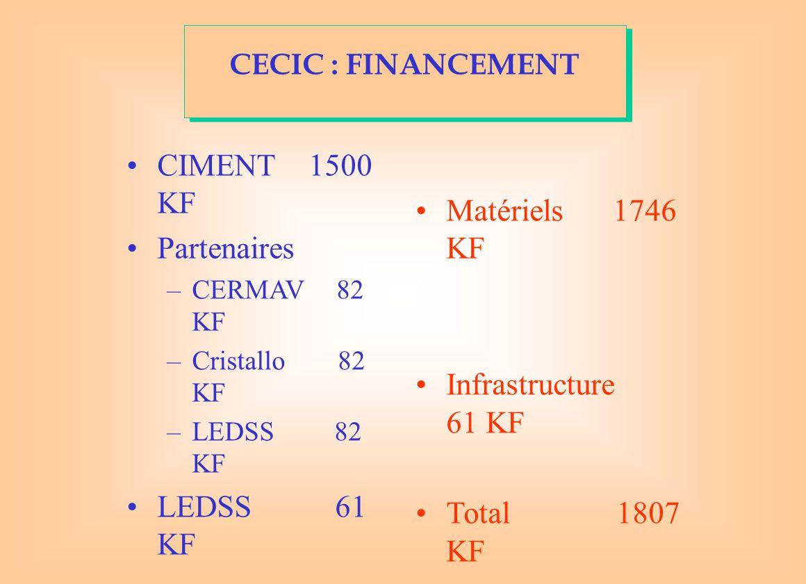CIMENT 1500 KF Matériels 1746 KF Partenaires Infrastructure 61 KF