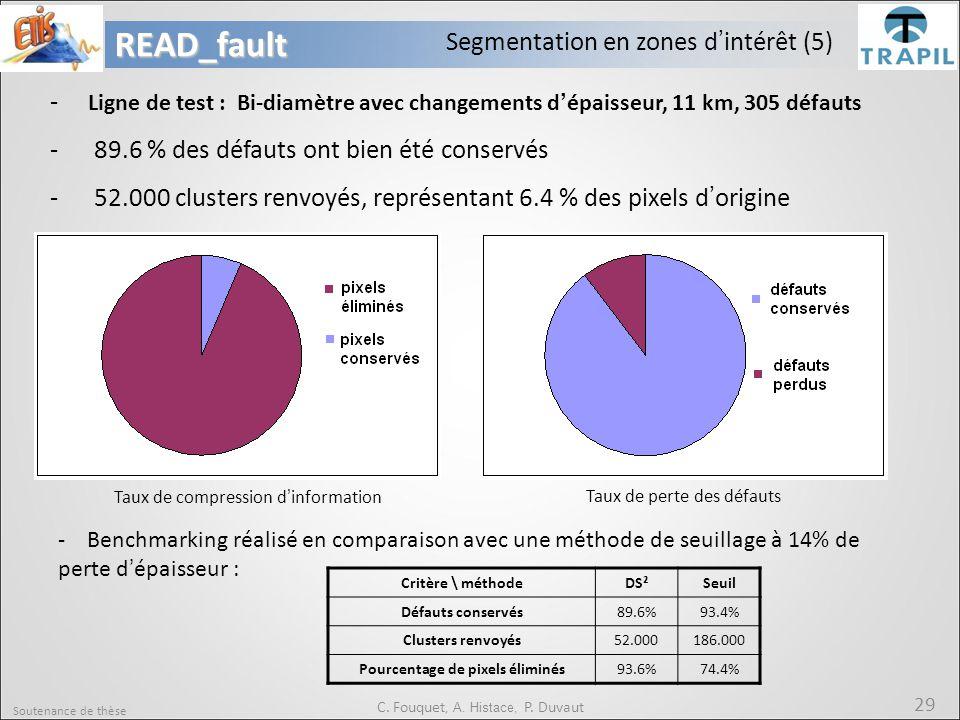 Pourcentage de pixels éliminés