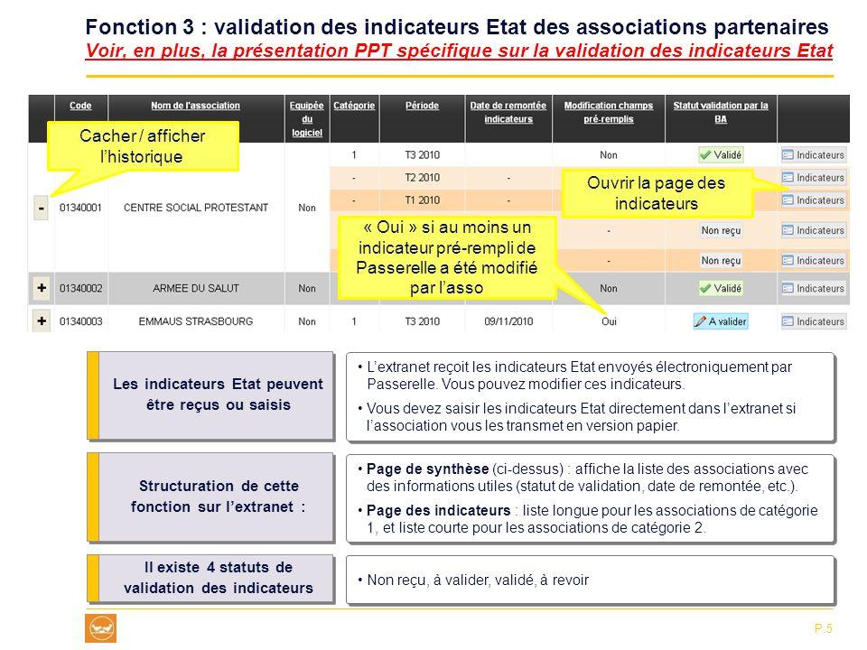 Fonction 3 : validation des indicateurs Etat des associations partenaires Voir, en plus, la présentation PPT spécifique sur la validation des indicateurs Etat