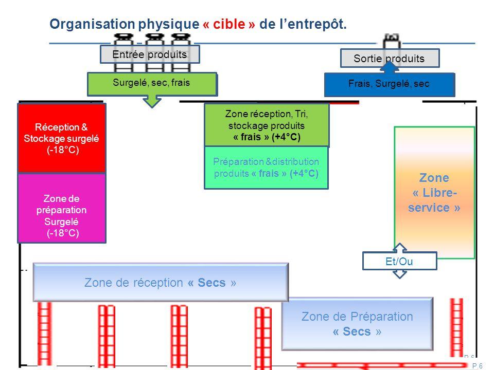 Organisation physique « cible » de l'entrepôt.