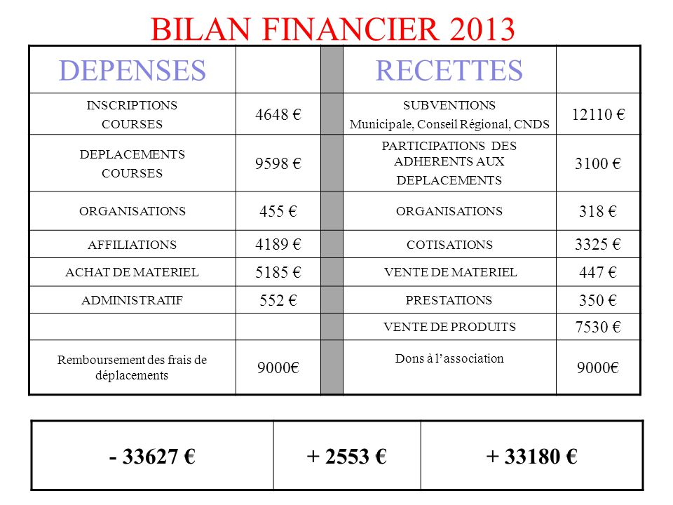 BILAN FINANCIER 2013 DEPENSES RECETTES - 33627 € + 2553 € + 33180 €