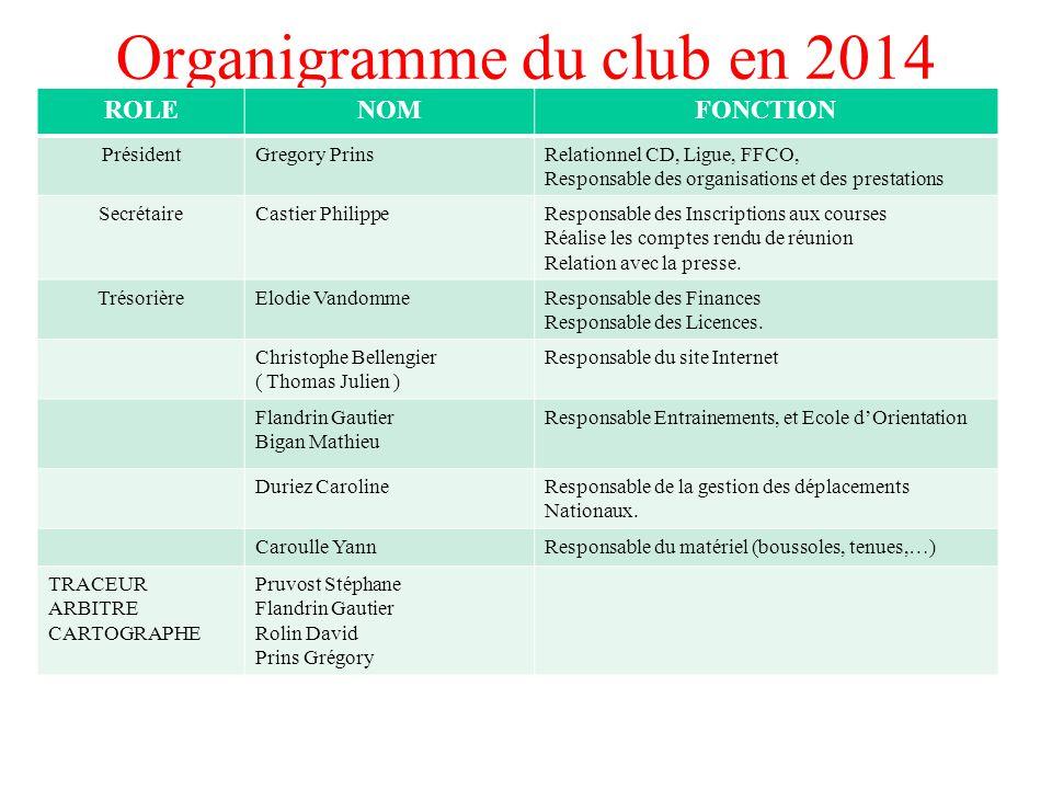 Organigramme du club en 2014